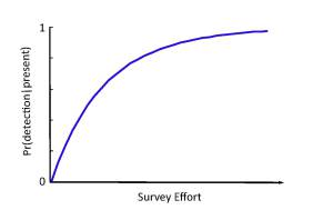 Detectability curve showing how the probability of detecting a species when it is present increases with survey effort